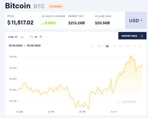 Picture of Giá bitcoin mới nhất hôm nay 16/10: Hồi phục lên trên 11.500 USD