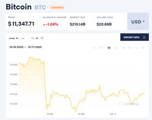 Picture of Giá bitcoin mới nhất hôm nay 17/10: Giảm đồng loạt, Bakkt tăng 14% trong tháng 10