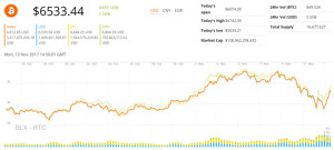 Ảnh của Giá bitcoin tăng 17%, liệu có đạt mức cao kỷ lục mới trong ngắn hạn không?