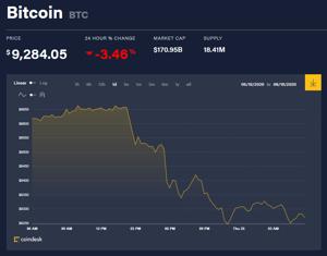 Ảnh của Giá bitcoin mới nhất hôm nay 25/6: Giảm hơn 3%, thị trường rực đỏ, 188 triệu USD đồng Ethereum từ mô hình Ponzi dịch chuyển