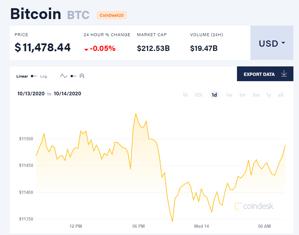 Ảnh của Giá bitcoin mới nhất hôm nay 14/10: Đồng loạt giảm, blockchain có thể mang đến 1.760 tỉ USD cho GDP toàn cầu năm 2030