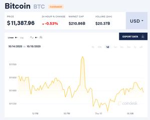 Ảnh của Giá bitcoin mới nhất hôm nay 15/10: Giảm đồng loạt, 6,8 tỉ USD bitcoin được nắm giữ tại các công ty đại chúng