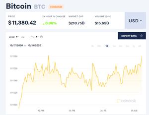 Ảnh của Giá bitcoin mới nhất hôm nay 18/10: Tăng đồng loạt, OKB mất 30% do lệnh cấm rút tiền