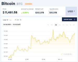 Ảnh của Giá bitcoin mới nhất hôm nay 19/10: Tăng giá hàng loạt, Canada có động thái mới với đồng tiền kĩ thuật số quốc gia