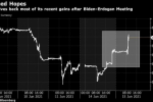 Picture of Lira Declines After U.S.-Turkey Meeting Failed to Make Progress