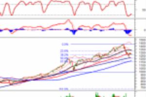 Ảnh của Phân tích kỹ thuật phiên chiều 28/07: Khối lượng giao dịch vẫn khá thấp