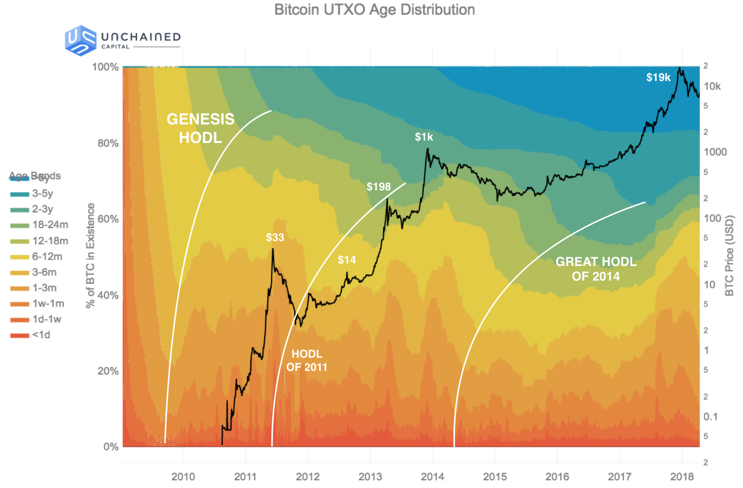 Researchers Chart BTC holding Periods Called 'Hodl Waves ...